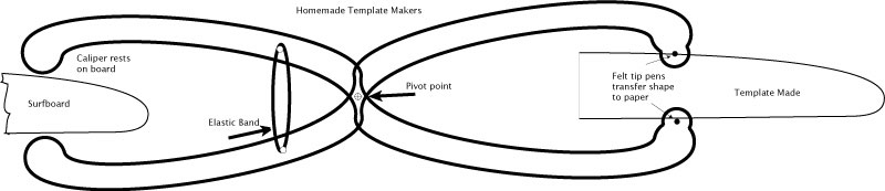 It S A Set Of Curve Transfer Calipers The Rounded Ends Rest On Board And Gauge Thickness At Any Given Point Other End Has Little Felt Tip
